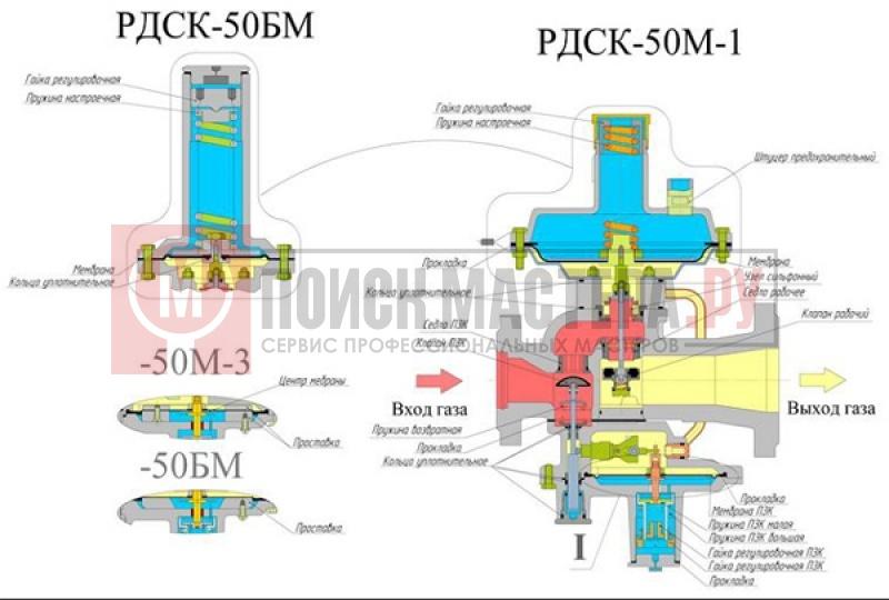 Комплект пружин ПЗК для РДСК-50